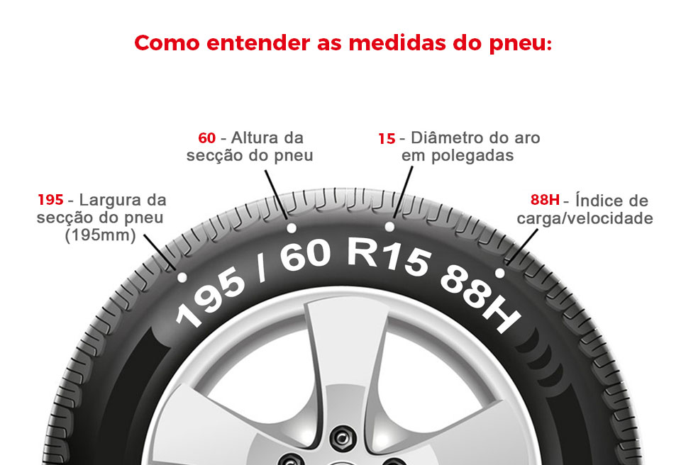 Como entender a medida do pneu